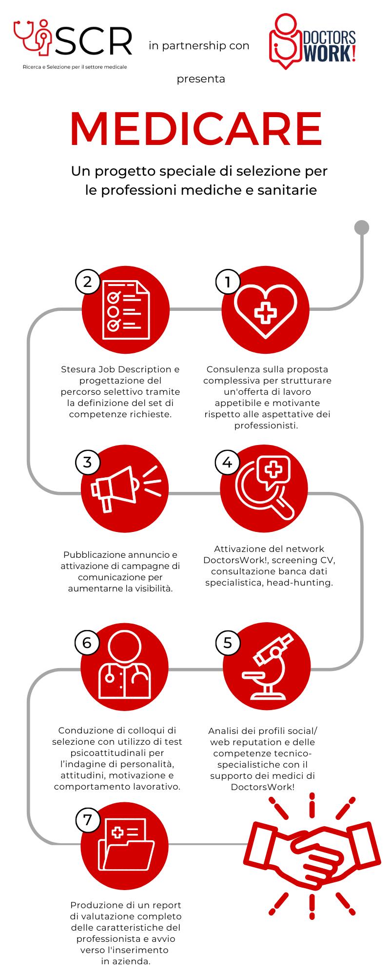Infografica SCRMedicare (2)